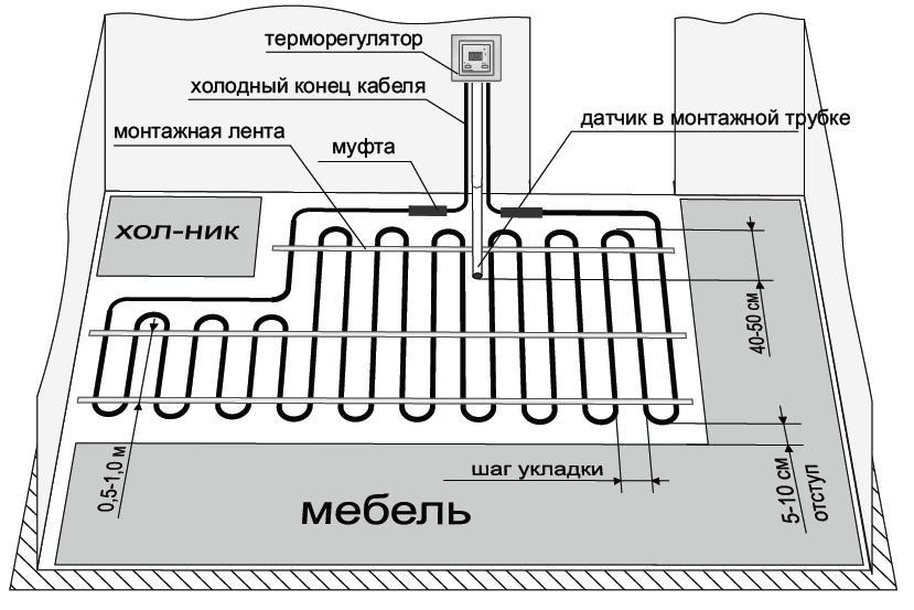 Схема устройства теплого кабельного пола