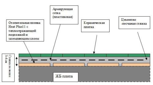 Схема выравнивания пола под плитку