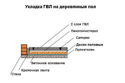 Схема укладки ГВЛ на деревянный пол