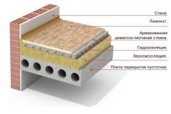 Схема устройства армированной цементно-песчаной стяжки