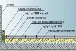 Схема устройства пола из ГВЛ