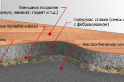 Схема устройства полусухой стяжки
