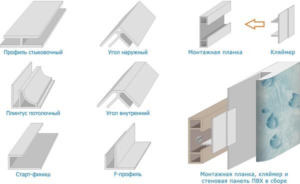 Фурнитура для крепления пластиковых стеновых панелей