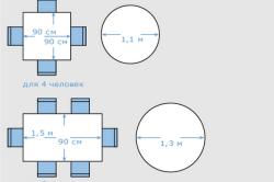 Схема расчета размера столешницы