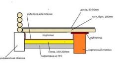 Схема монтажа пола