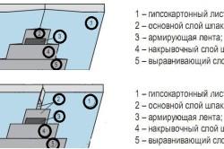 Схема шпаклевки гипсокартона