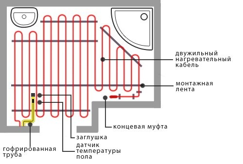 Схема монтажа теплого электрического пола