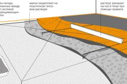 Устройство одноуровневой цементно-песчаной стяжки пола по маякам.