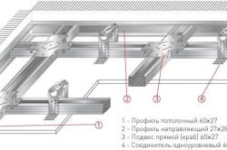 Схема каркаса потолка из гипсокартона