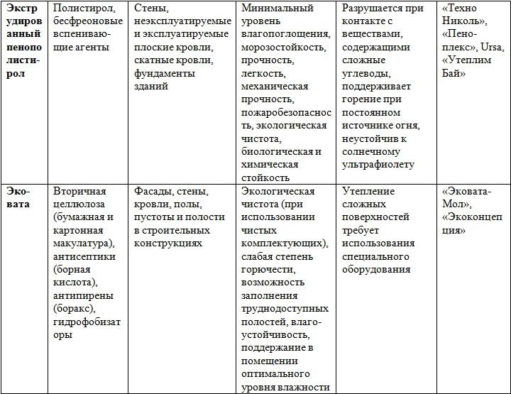 Сравнительная характеристика пенополистирола и эковаты