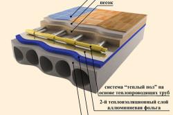 Схема водяного теплого пола под ламинат
