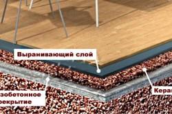 Схема пола с утеплением из керамзита с выравнивающем слоем