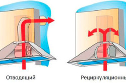 Виды режимов работы вентиляции