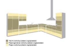 Схема эффективного использования пространства на кухне