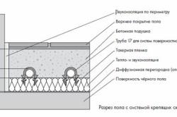 Схема бетонной стяжки теплого пола