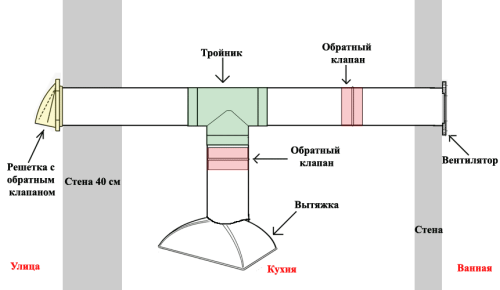 Схема устройства вытяжки на кухне