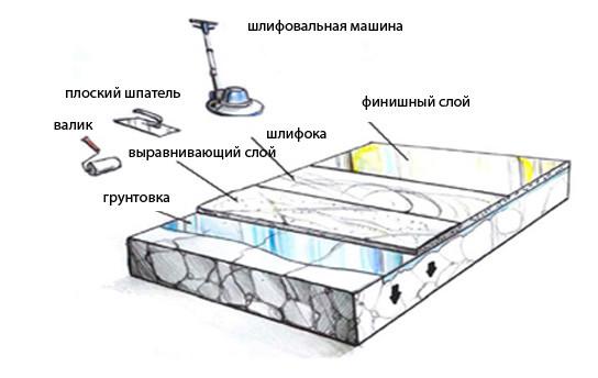 Схема заливки наливного пола