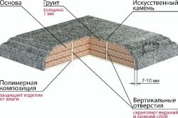 Схема устройства столешницы из искусственного камня