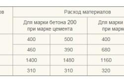 Таблица расхода материалов для наливного пола на м3