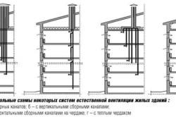 Принципиальные схемы некоторых систем естественной вентиляции