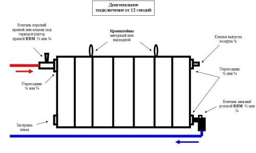 Устройство радиатора отопления