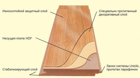 Схема состава ламината