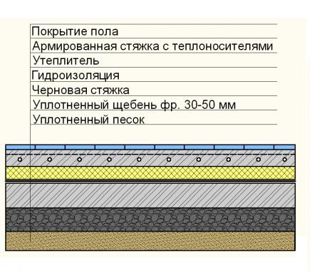 Обмазочная крыму гидроизоляция в