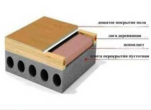 С краска по гидроизоляцией бетону
